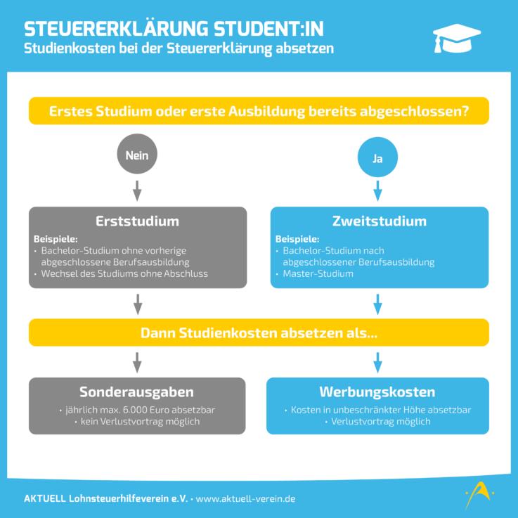 Steuererklärung Studenten - Studienkosten bei der Steuererklärung absetzen